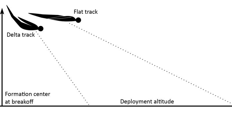 Delta track vs. flat track